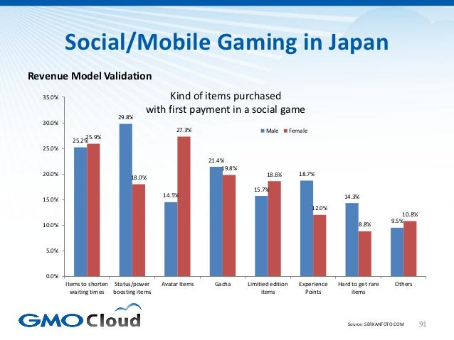 Social/Mobile Gaming in JapanRevenue Model Validation  35.0%                                    Kind of items purchased   ...