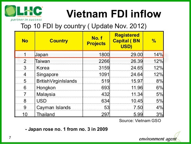 Forms of Investment in Vietnam