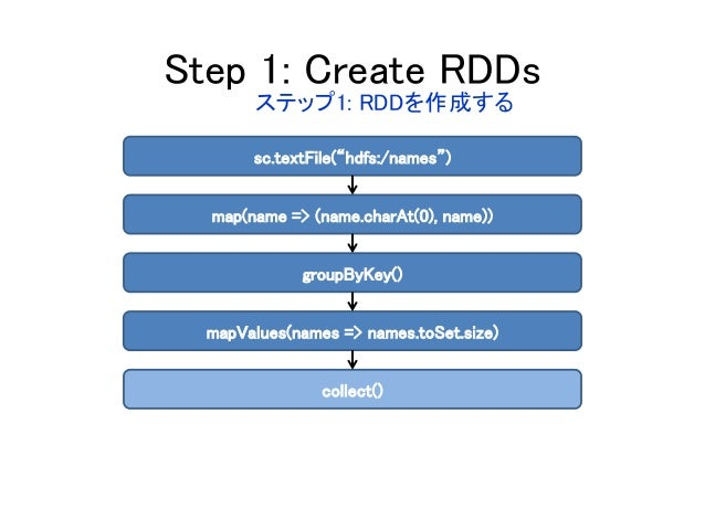"""Step 1: Create RDDs sc.textFile(""""hdfs:/names"""") map(name => (name.charAt(0), name)) groupByKey() mapValues(names => names.t..."""