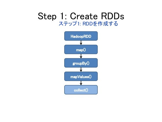 Step 1: Create RDDs HadoopRDD map() groupBy() mapValues() collect() ステップ1: RDDを作成する