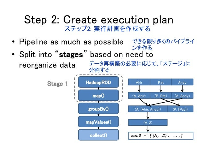 """Step 2: Create execution plan • Pipeline as much as possible • Split into """"stages"""" based on need to reorganize data Stage ..."""