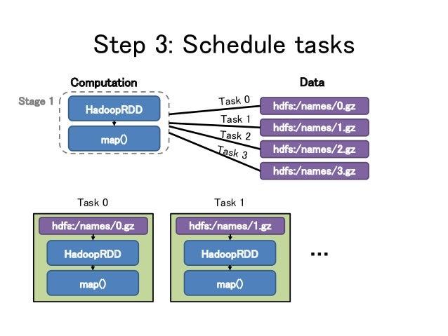 Step 3: Schedule tasks Computation Data hdfs:/names/0.gz hdfs:/names/1.gz hdfs:/names/2.gz Task 1 hdfs:/names/3.gz … Stage...