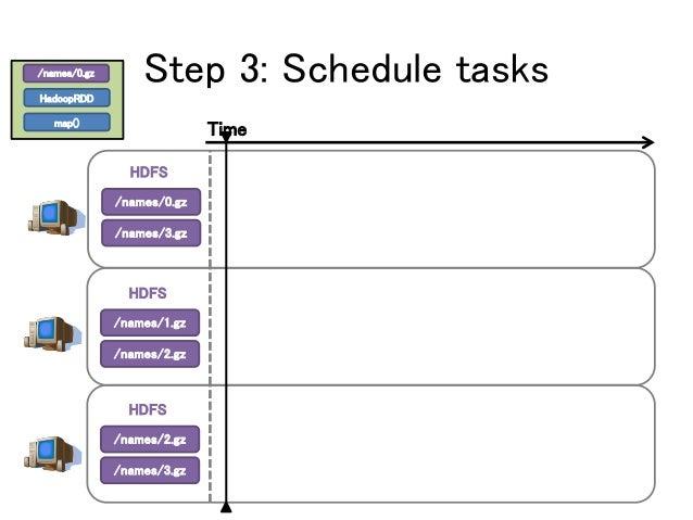 Step 3: Schedule tasks /names/0.gz /names/3.gz /names/0.gz HadoopRDD map() Time HDFS /names/1.gz /names/2.gz HDFS /names/2...