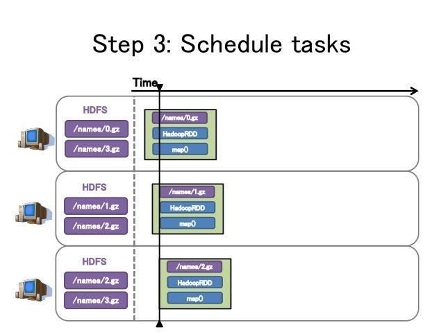 Step 3: Schedule tasks /names/0.gz /names/3.gz HDFS /names/1.gz /names/2.gz HDFS /names/2.gz /names/3.gz HDFS /names/0.gz ...