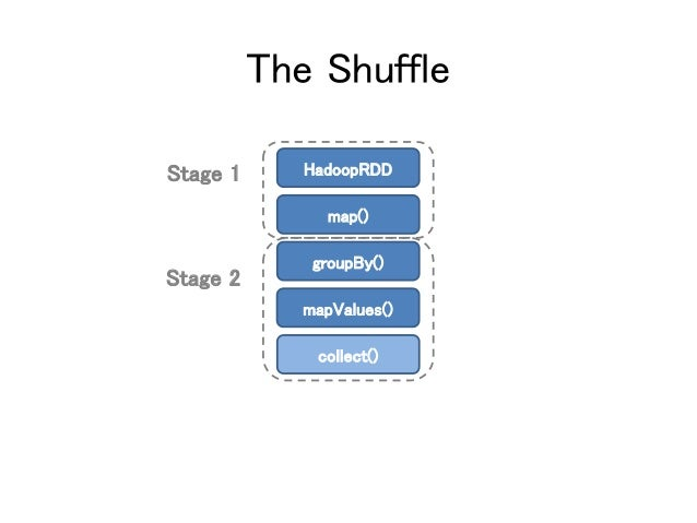 The Shuffle Stage 1 Stage 2 HadoopRDD map() groupBy() mapValues() collect()
