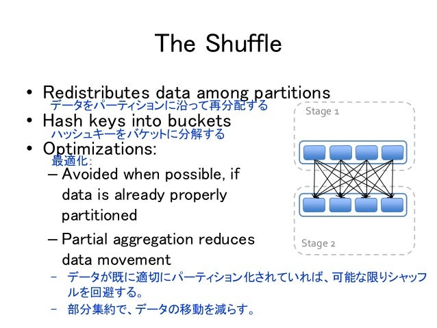 The Shuffle Stage 1 Stage 2 • Redistributes data among partitions • Hash keys into buckets • Optimizations: – Avoided when...
