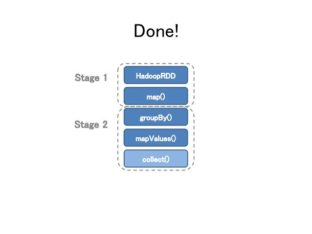 Done! Stage 1 Stage 2 HadoopRDD map() groupBy() mapValues() collect()