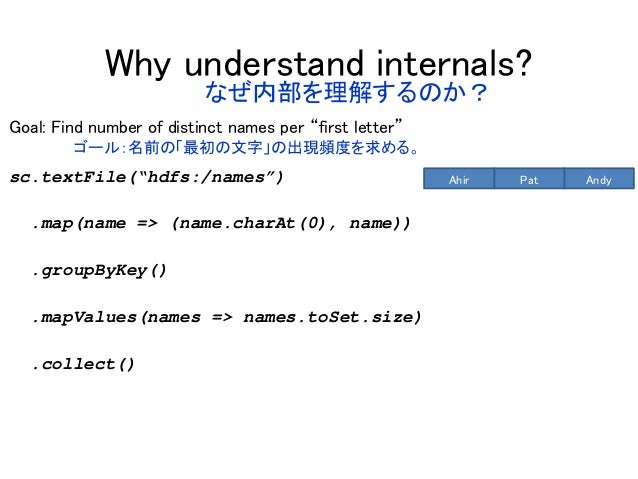 """Why understand internals? Goal: Find number of distinct names per """"first letter"""" sc.textFile(""""hdfs:/names"""") .map(name => (..."""