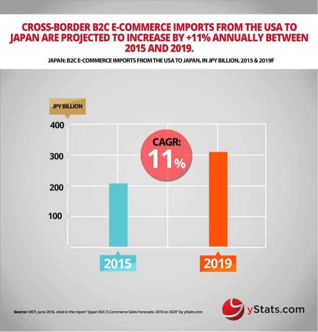 Infographic: Japan B2C E-Commerce Sales Forecasts: 2016 to 2020