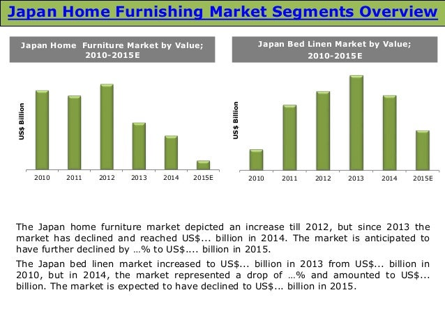 Japan Home Furnishing Market Report  4. Japan Home Furnishing Market  Size  Trends and Forecasts  2016 2020