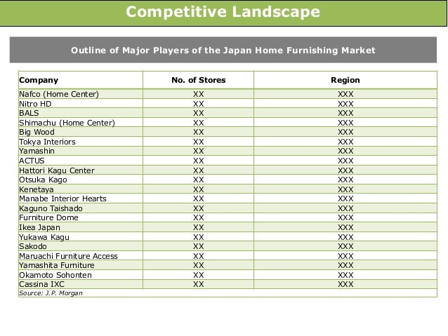 6  Competitive Landscape Outline of Major Players of the Japan Home  Furnishing Market. Japan Home Furnishing Market  Size  Trends and Forecasts  2016 2020