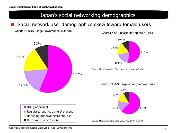 <ul><li>Social network user demographics skew toward female users </li></ul>Source: Mobile Marketing Data Labo., Aug. 2008...