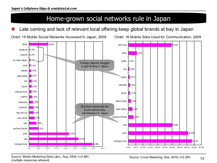 <ul><li>Late coming and lack of relevant local offering keep global brands at bay in Japan  </li></ul>Source: Mobile Marke...
