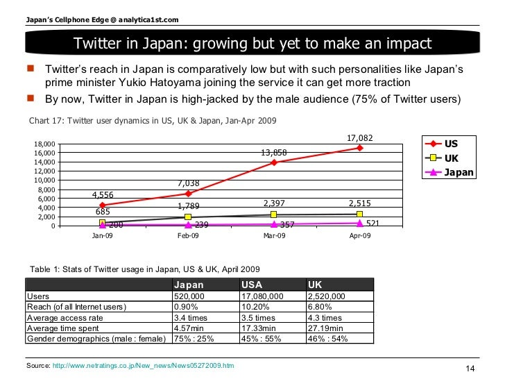 Twitter in Japan: growing but yet to make an impact <ul><li>Twitter's reach in Japan is comparatively low but with such pe...