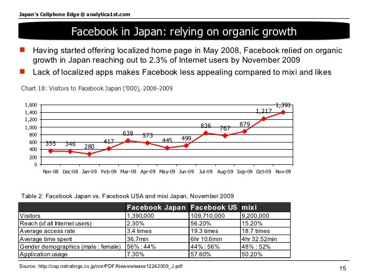 Facebook in Japan: relying on organic growth <ul><li>Having started offering localized home page in May 2008, Facebook rel...