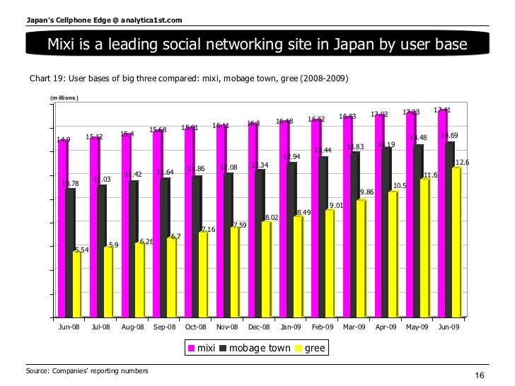 Source: Companies' reporting numbers  Mixi is a leading social networking site in Japan by user base
