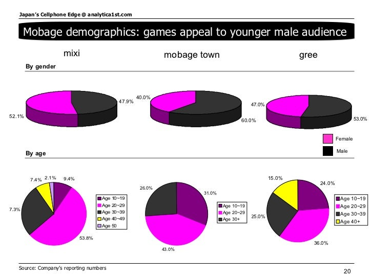 Mobage demographics: games appeal to younger male audience  By gender By age mixi mobage town gree Source: Company's repor...