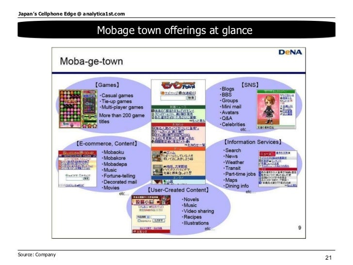 Mobage town offerings at glance  Source: Company