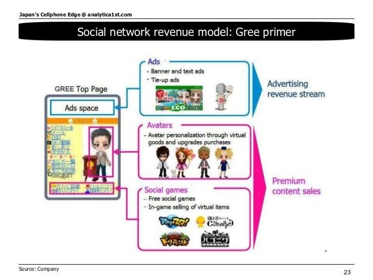 Social network revenue model: Gree primer Source: Company