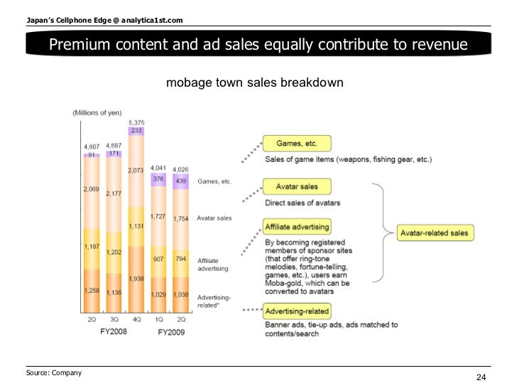 Premium content and ad sales equally contribute to revenue Source: Company  mobage town sales breakdown