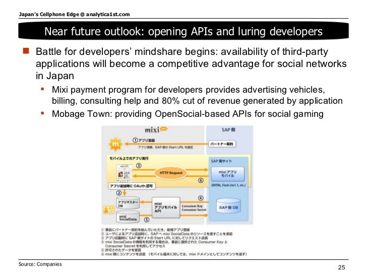 Near future outlook: opening APIs and luring developers Source: Companies  <ul><li>Battle for developers' mindshare begins...