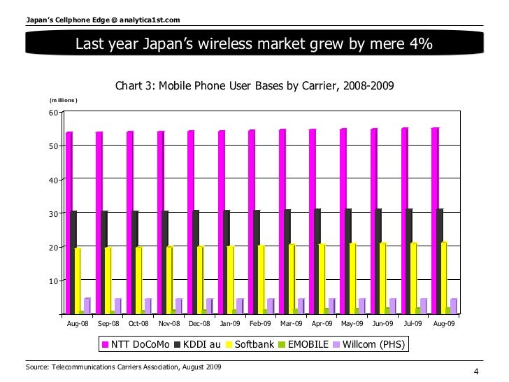 Source: Telecommunications Carriers Association, August 2009  Last year Japan's wireless market grew by mere 4%