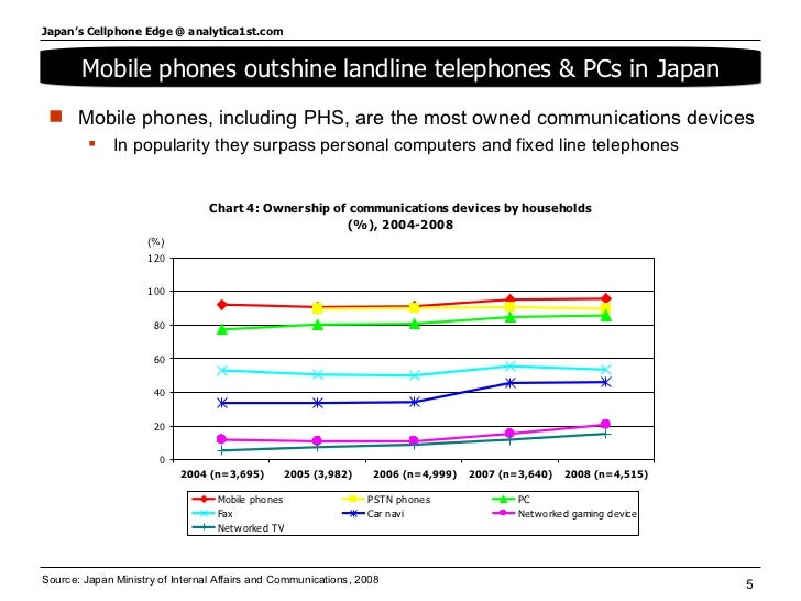Source: Japan Ministry of Internal Affairs and Communications, 2008 <ul><li>Mobile phones, including PHS, are the most own...