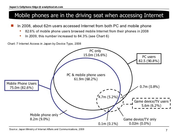 Source: Japan Ministry of Internal Affairs and Communications, 2008 <ul><li>In 2008, about 62m users accessed Internet fro...