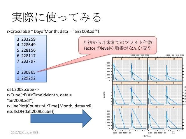 """実際に使ってみるrxCrossTabs(~ DayofMonth, data = """"air2008.xdf"""")      3 233259      4 228649                        月初から月末までのフライト件数..."""