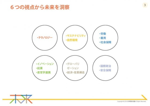『2030年の社会・企業の未来シナリオ』(未来教育会議「21世紀未来企業プロジェクト」) Slide 3