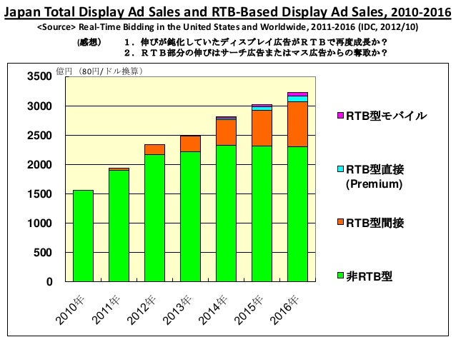 Japan Total Display Ad Sales and RTB-Based Display Ad Sales, 2010-2016     <Source> Real-Time Bidding in the United States...