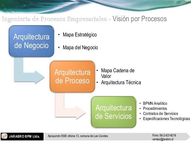 Visión por Procesos                            • Mapa Estratégico  Arquitectura  de Negocio                • Mapa del Nego...