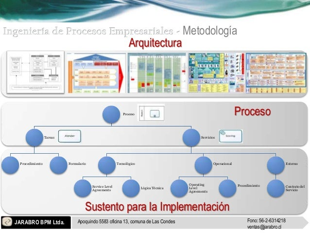 Metodología                                                              Arquitectura                                     ...