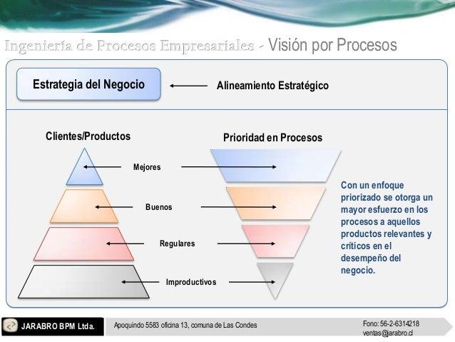 JARABRO BPM LTDA. ESPECIALISTAS EN INVERSIONES - ASESORÍA Slide 3