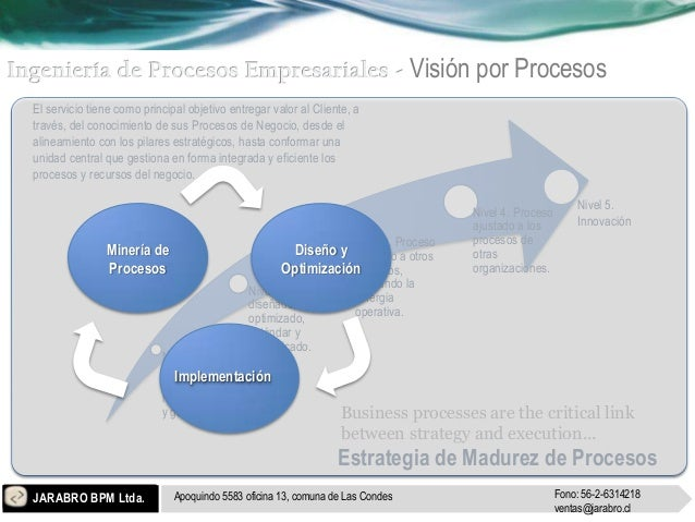 Visión por ProcesosEl servicio tiene como principal objetivo entregar valor al Cliente, através, del conocimiento de sus P...