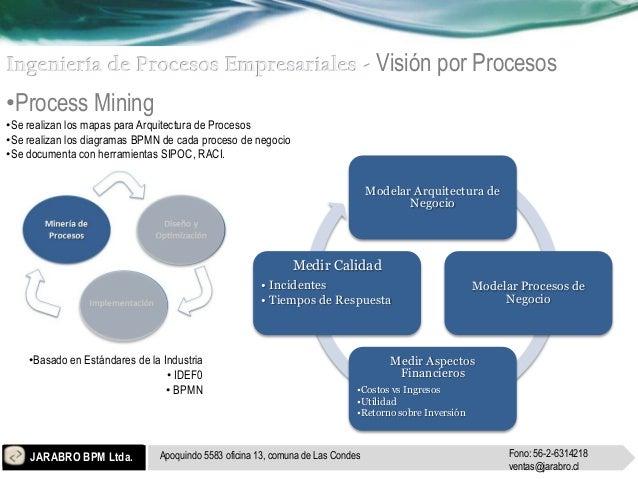 Visión por Procesos•Process Mining•Se realizan los mapas para Arquitectura de Procesos•Se realizan los diagramas BPMN de c...