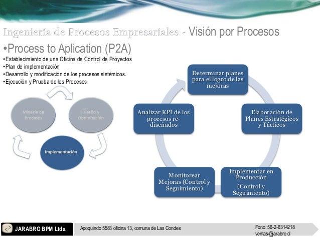 Visión por Procesos•Process to Aplication (P2A)•Establecimiento de una Oficina de Control de Proyectos•Plan de implementac...