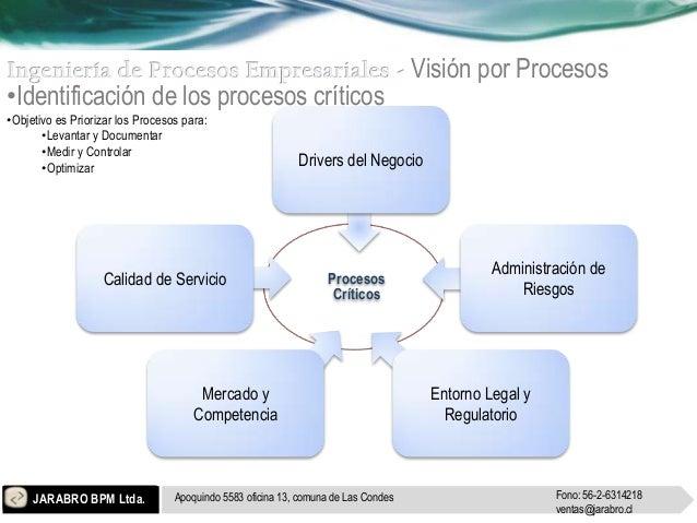 Visión por Procesos•Identificación de los procesos críticos•Objetivo es Priorizar los Procesos para:       •Levantar y Doc...