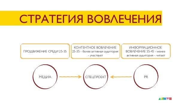 СТРАТЕГИЯ ВОВЛЕЧЕНИЯ  ПРОДВИЖЕНИЕ СРЕДИ 25-35  КОНТЕНТНОЕ ВОВЛЕЧЕНИЕ 25-35 - более активная аудитория - участвует  МЕДИА ...