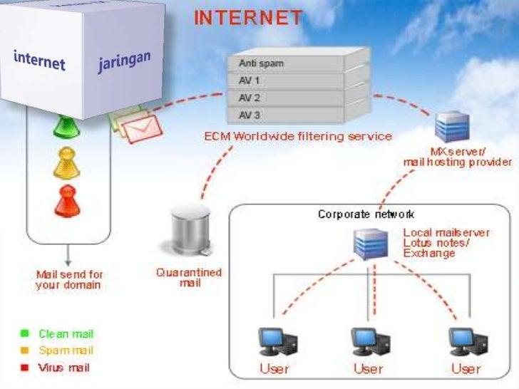 A. Mengenal jaringan komputer• Jaringan komputer adalah sebuah kumpulan  komputer, printer dan peralatan lainya yang  terh...