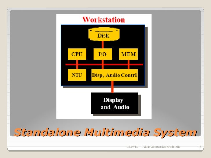 Standalone Multimedia System                 25/09/12   Teknik Jaringan dan Multimedia   18