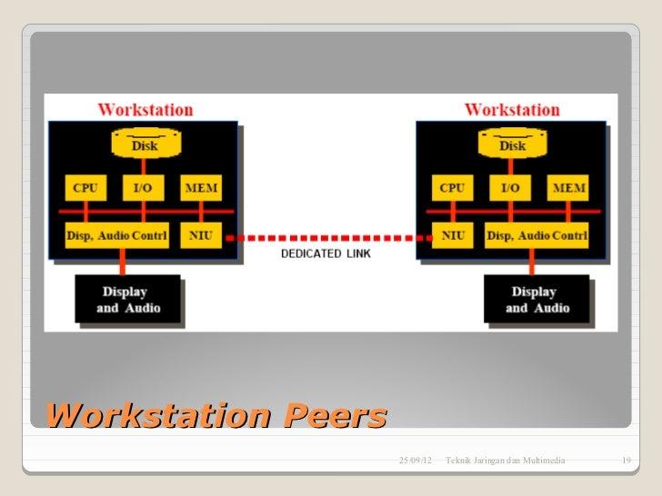 Workstation Peers                    25/09/12   Teknik Jaringan dan Multimedia   19