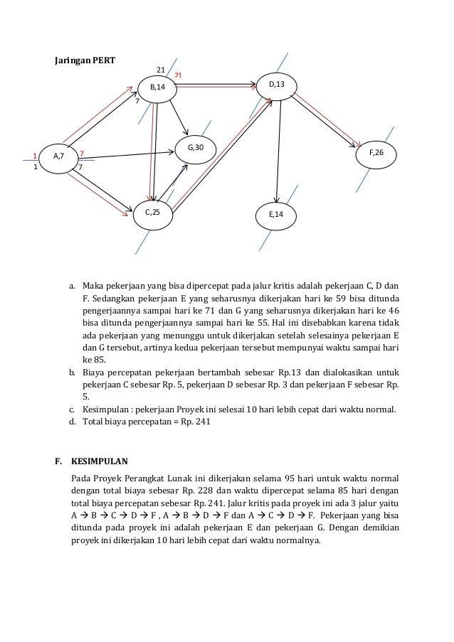 Jaringan pert dan jalur kritis 6 jaringan pert ccuart Gallery