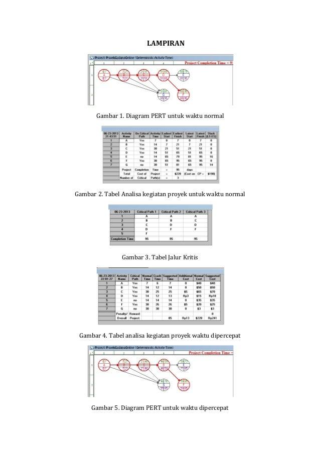 Jaringan pert dan jalur kritis 7 lampiran gambar 1 diagram pert ccuart Image collections