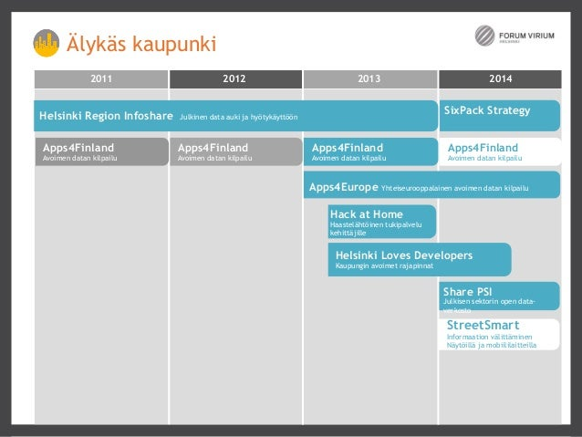 User And Demand Driven Innovation 2011  MANAGED OUTCOMES kehittämiseen  2012  2013  2014  Työkaluja terveydenhuollon  Expr...