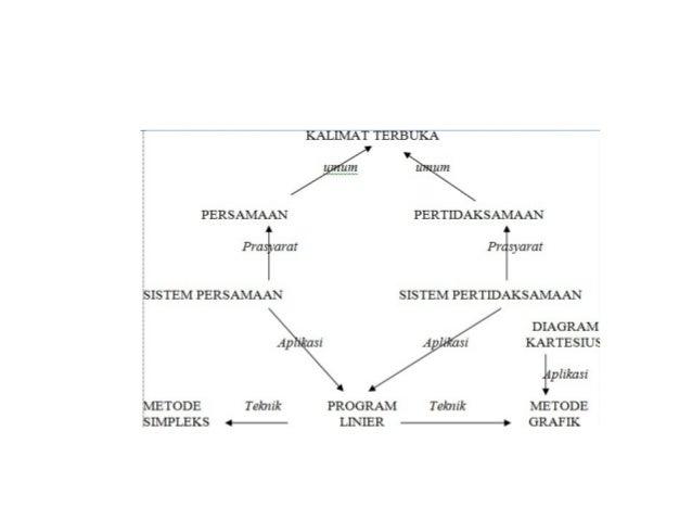 Jaringan semantik ccuart Images