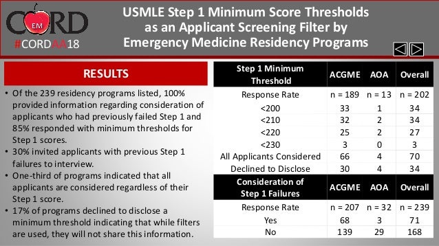 USMLE Step 1 Minimum Score Thresholds as an Applicant Screening Filte…