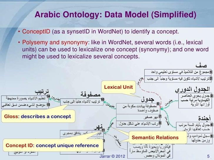 Jarrar Lecture Notes Arabicontology