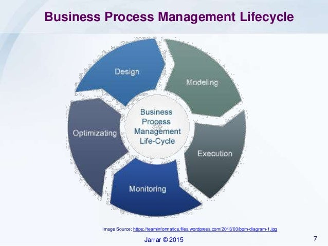 modeling and implementing business processes It is an exercise of visualizing how enterprises conduct their current or future business processes,  business process modeling standard business process.