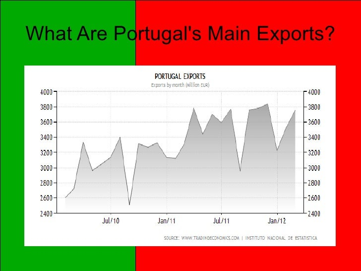 What Are Portugals Main Exports?